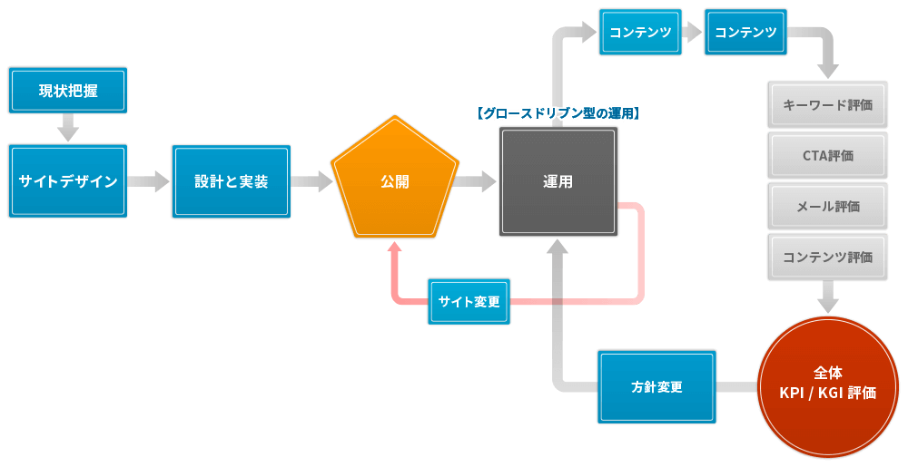 figure_c