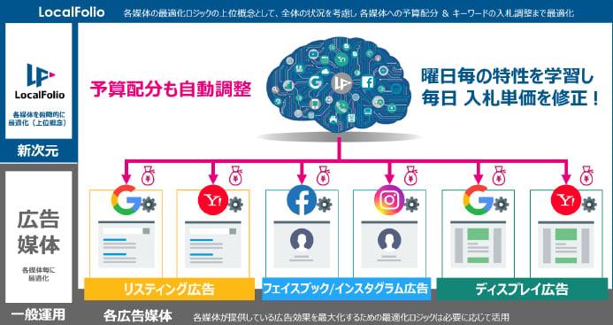 青森銀行とウェブ広告運用サービスを提供するローカルフォリオが業務提携01