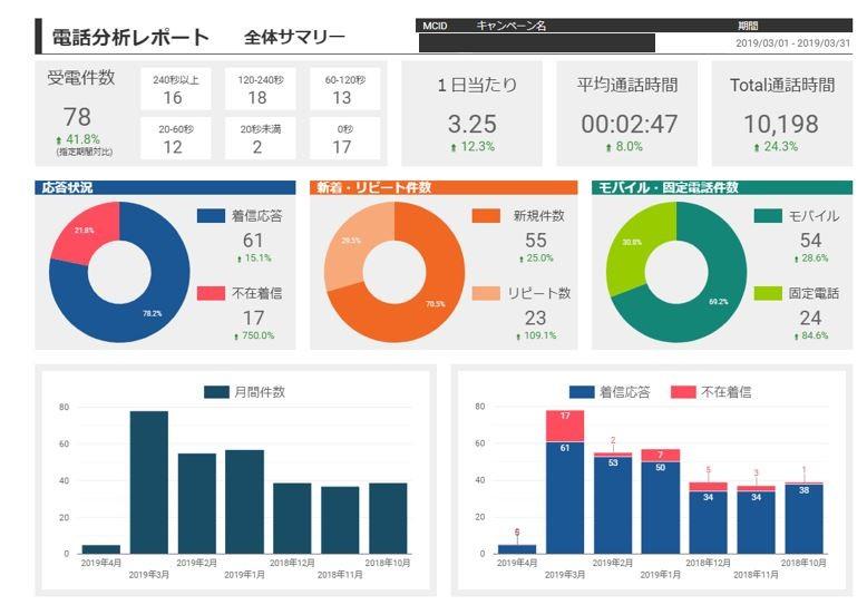 国内初、電話による問い合わせ分析も行うGoogleマイビジネスの運用代行サービスを提供開始01